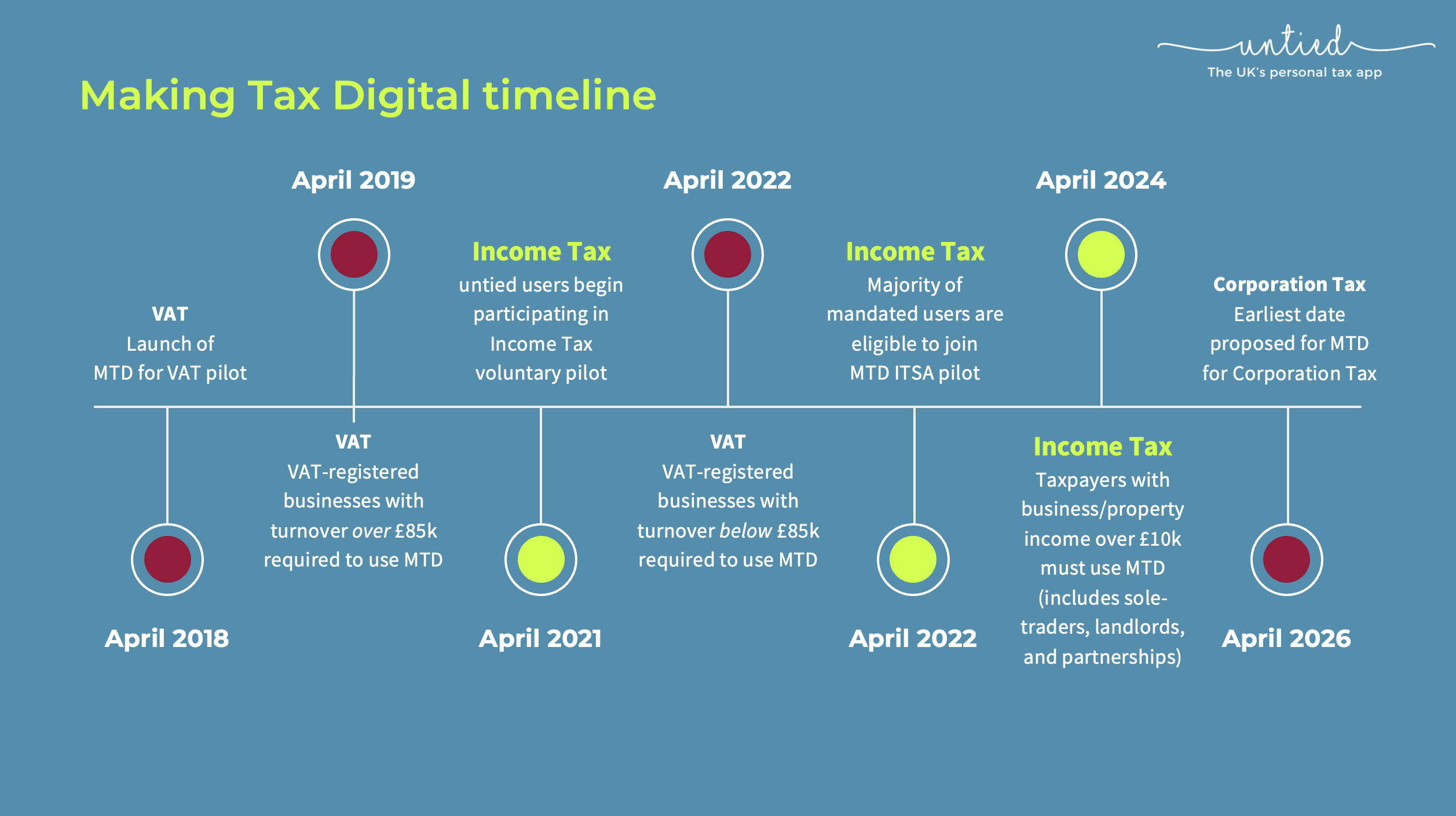 Everything accountants need to know about Making Tax Digital for Income Tax